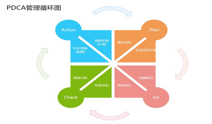 PDCA管理循环图