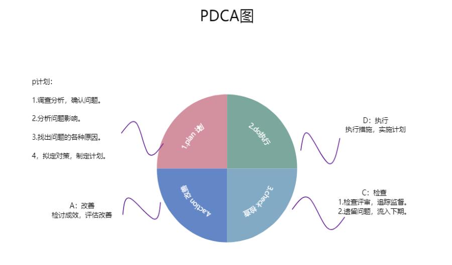 PDCA图