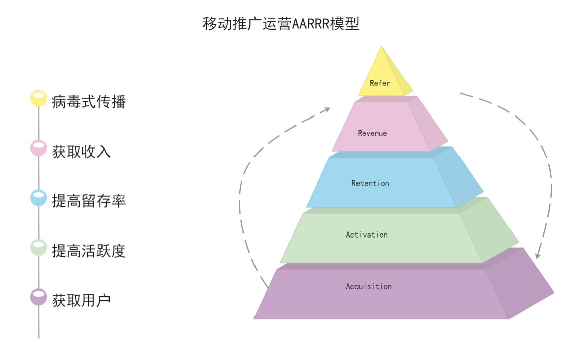 AARRR模型图