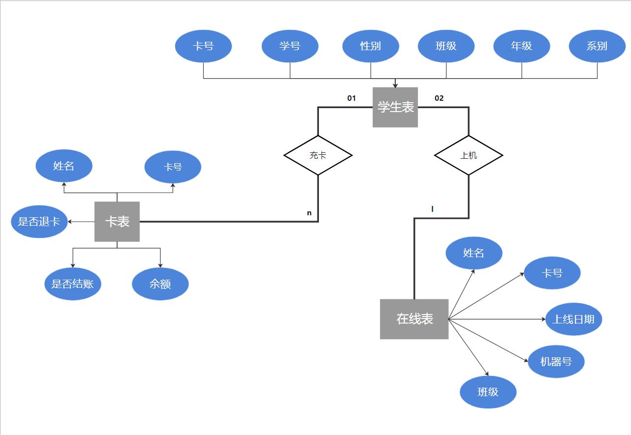 ER模型示图
