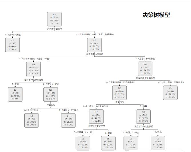 决策树模型