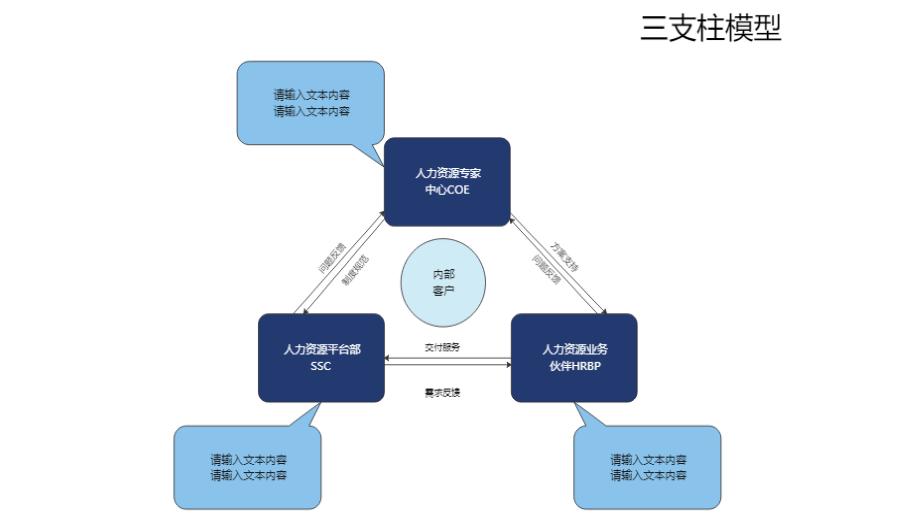 人力资源三支柱模型