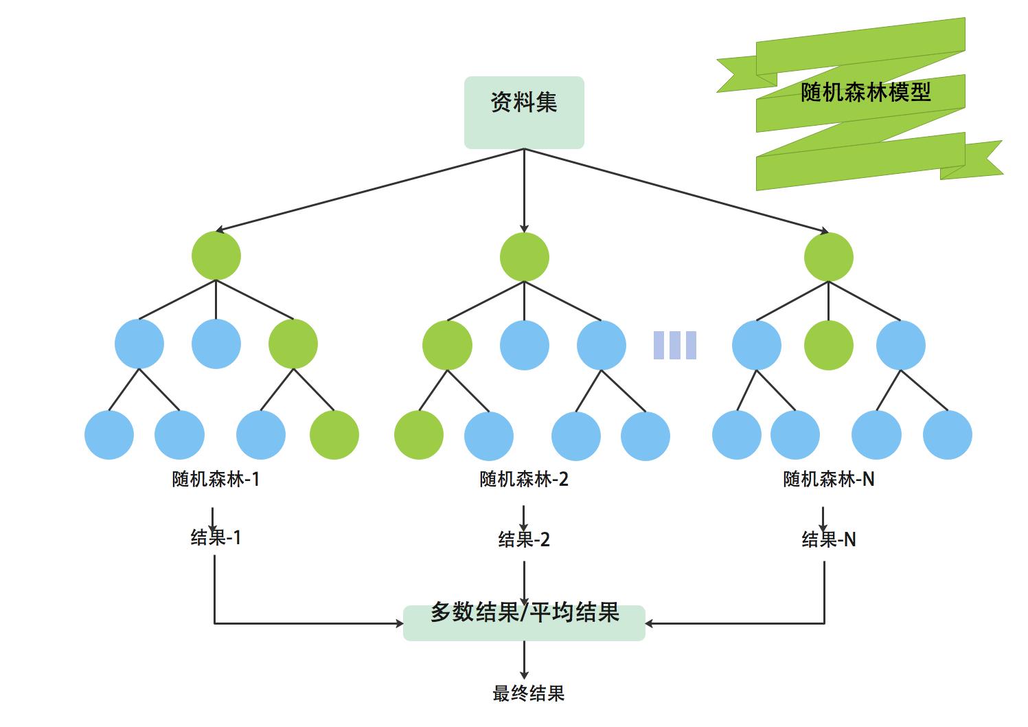 随机森林模型