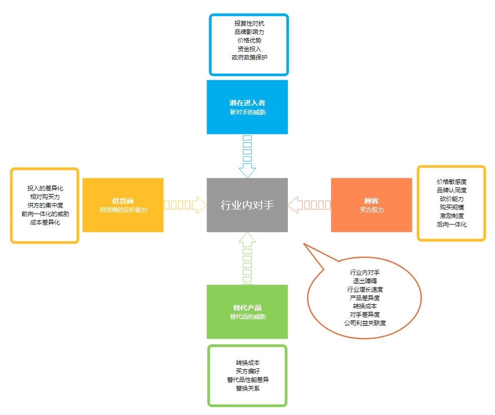 五力分析模型