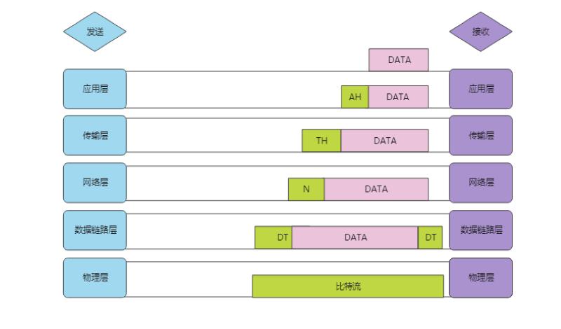 OSI五层模型