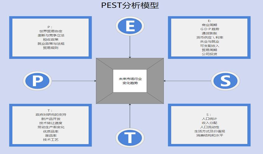 pest模型
