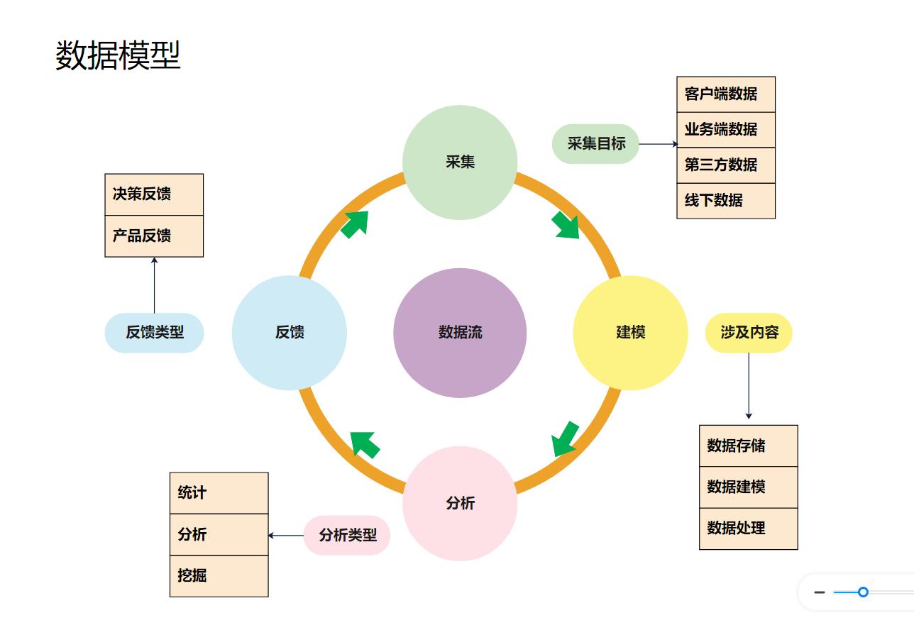 数据模型模板