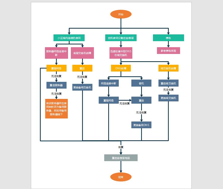 作业流程模板