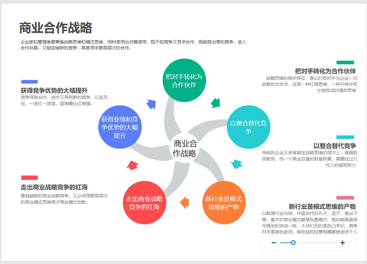 商业模式与战略图