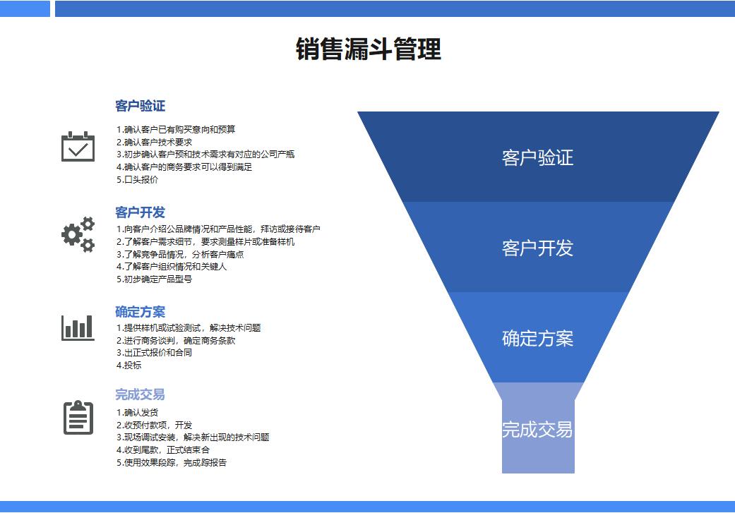 销售管理漏斗图
