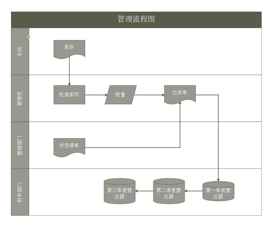 管理流程图