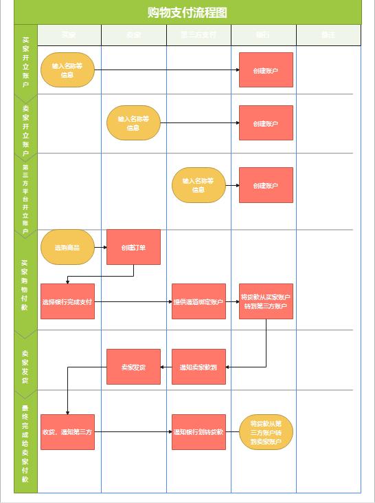 购物流程图
