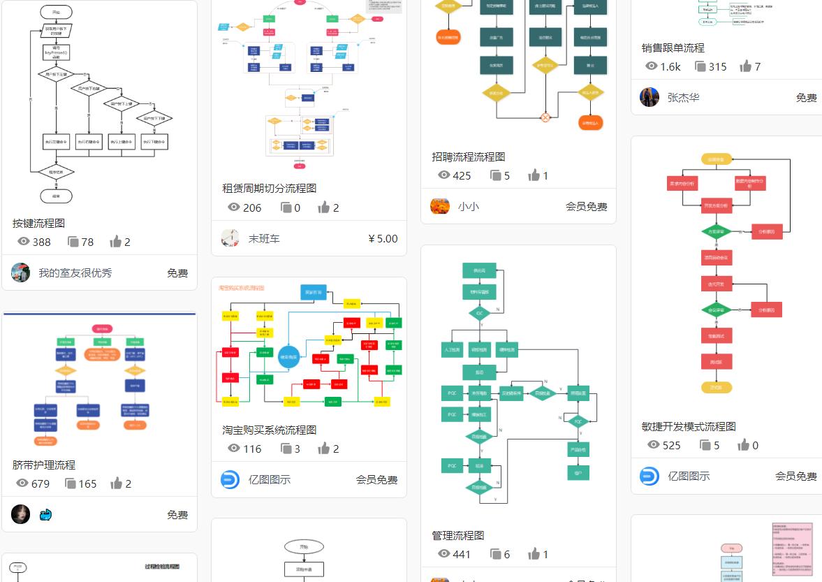简单业务流程图