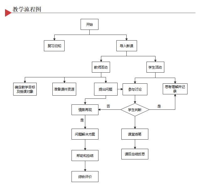 教学流程图