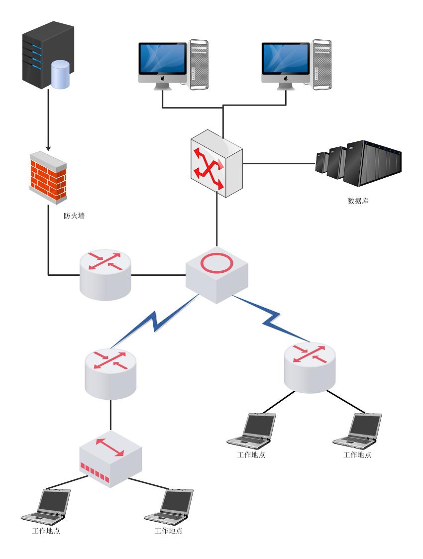 逻辑网络图(网络通讯图)