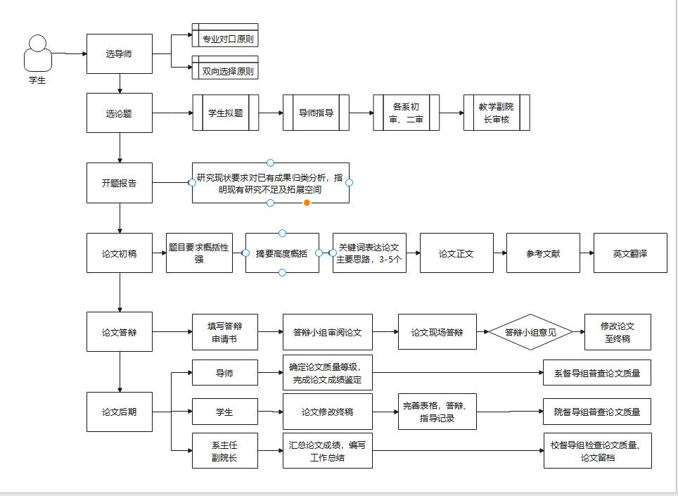 论文流程图