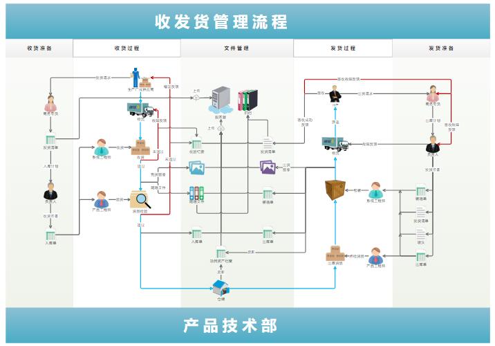 收发货管理流程图